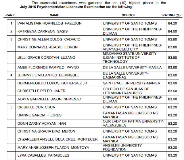 top 10 psychometrician board exam