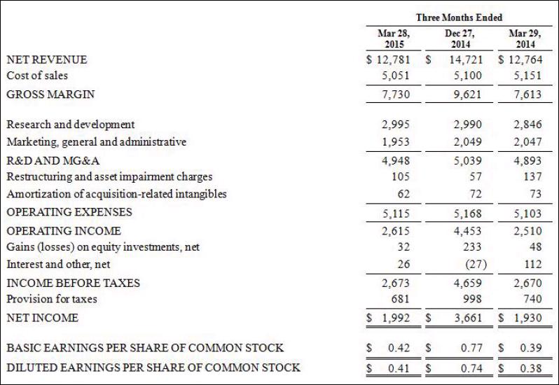 Intel, Q1, 2015, financial statement