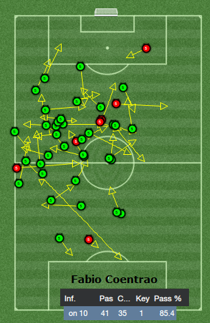 fabio coentrao passing analysis