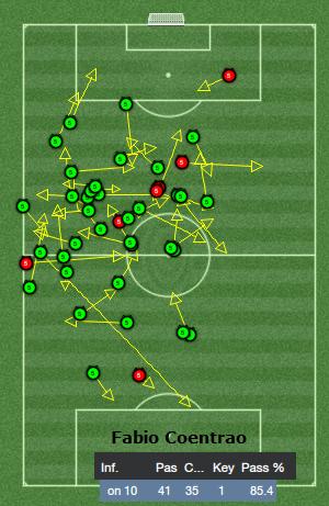 fabio coentrao passing analysis
