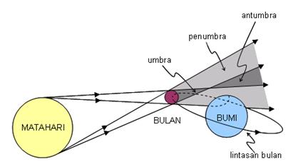 Proses Terjadinya Gerhana Matahari dan Bulan