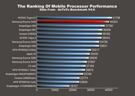 Chipset Exynos 5433 akan jadi varian tercepat dari Galaxy Mote 4