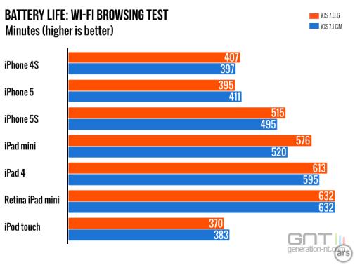 iOS 7.1:Problème de vie de batterie plus courte