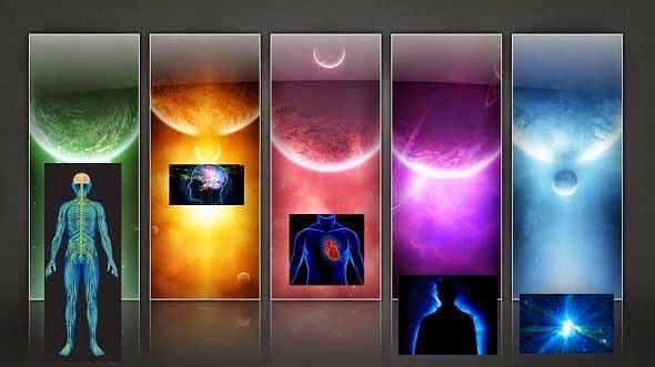 Lapisan sistem manusia: 5. Tubuh; 4. Pikiran; 3. Perasaan; 2. Jiwa; 1. Ruh