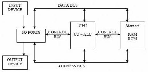 Welcome blok diagram organisasi komputer format instruksi diagram blok komputer adalah diagram yang dibuat untuk mempetakan proses kerja pada suatu komputer hal ini bertujuan untuk memudahkan seseorang dalam ccuart Images