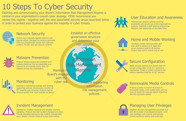 10 steps to #cybersecurity