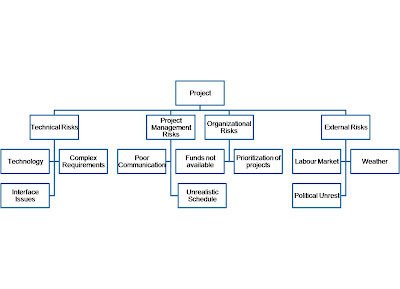 Risk Breakdown Structure (RBS)/></a></div> <div style=
