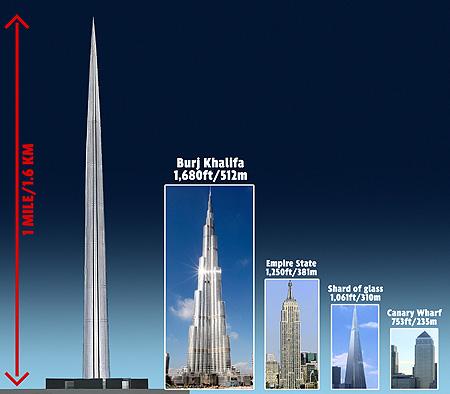 Дубайд дахин дэлхийд тэргүүлэх өндөр барилга босно Үндэсний мэдээллийн портал сайт Mongolcom Mn