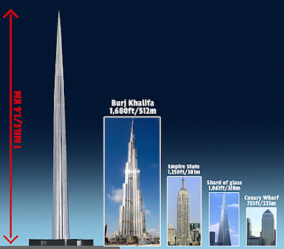 World's tallest building photo, World's tallest tower picture, Kingdom Tower photo, Kingdom Tower world record, Kingdom Tower location, Kingdom Holding Company tallest building, Saudi Arabia tallest building, tallest building in the world, Kingdom Tower height, world's tallest buildings architecture