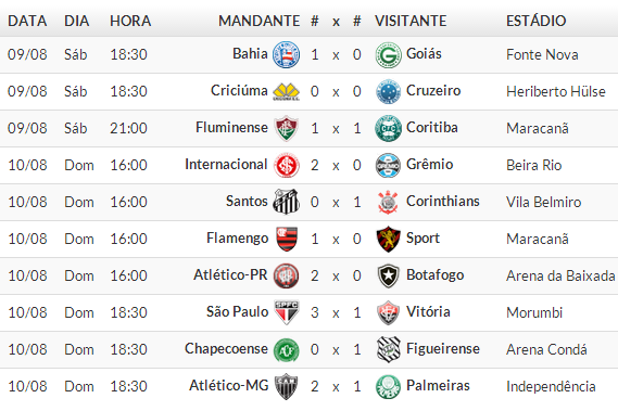Jogos Campeonato brasileiro Série A 2014 /  14° Rodada 2014