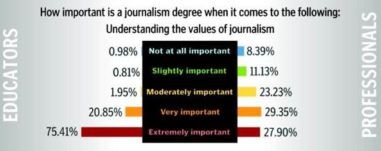 survei kuliah jurnalistik