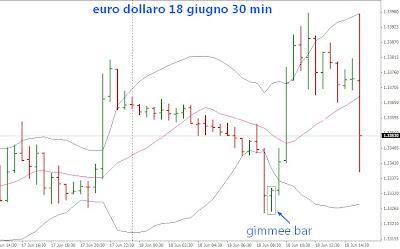 Techiche trading intraday: congestioni allineate vicine ad un massimo 1