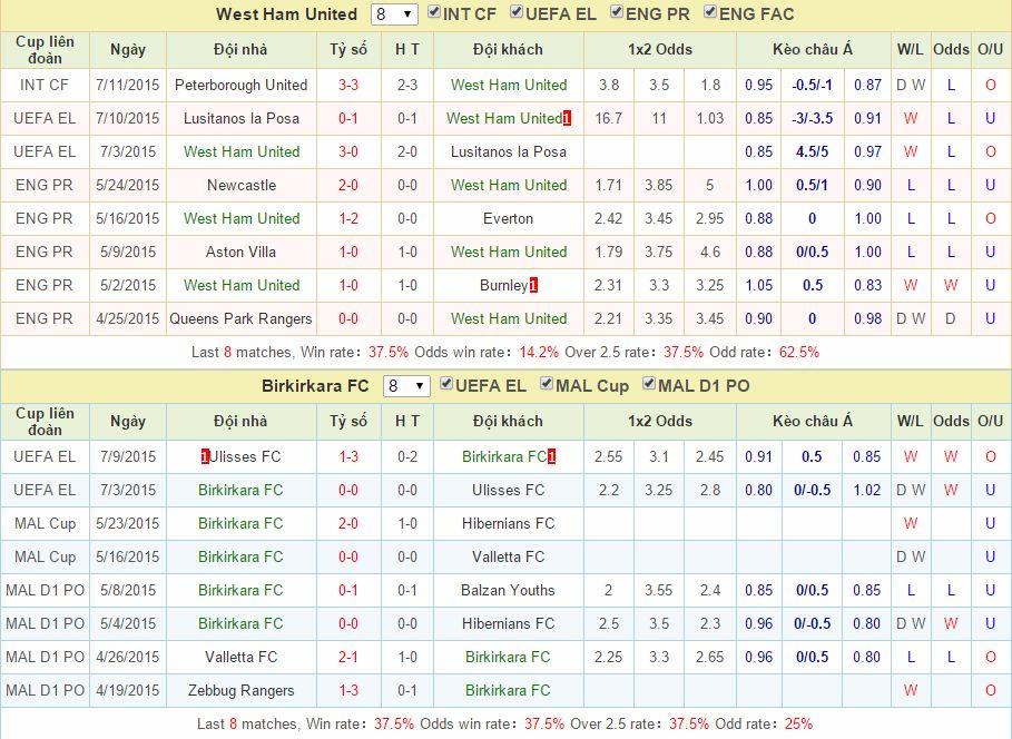 West Ham vs Birkirkara link vào 12bet