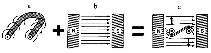 Penghantar dengan bentuk U dalam medan magnet