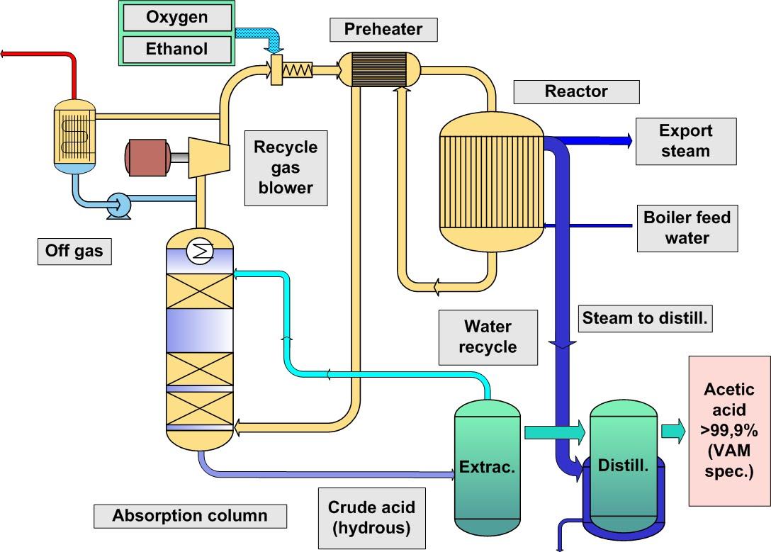 production process of methyl ethyl ketone essay