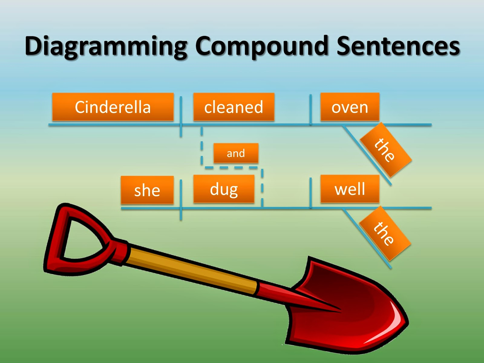 "An example sentence diagram for the compound sentence, ""Cinderella cleaned the oven, and she dug the well."