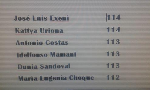 TSE: Ya fueron elegidos los seis nuevos vocales - Bolivia informa