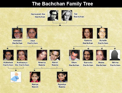 Amitabh Bachchan Family Tree