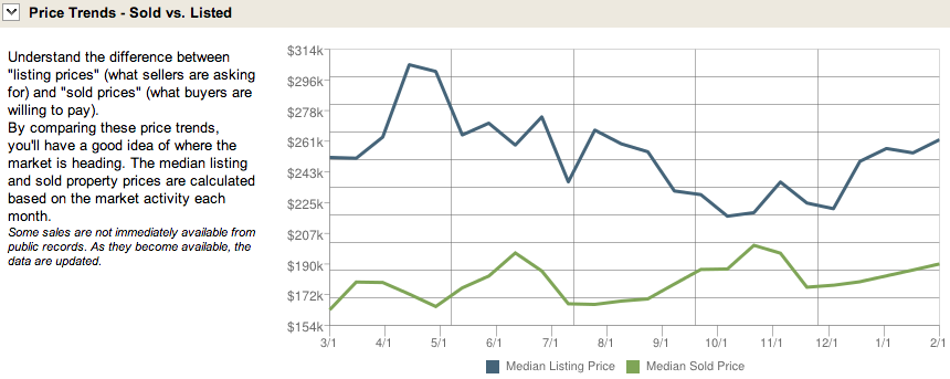 Centennial Hills Real Estate Pricing Trends