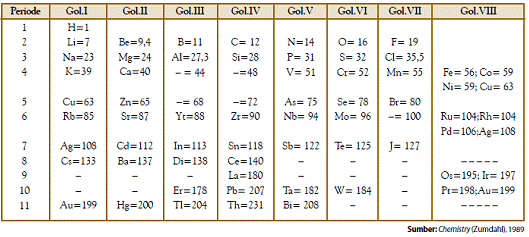 tabel periodik mendeleev