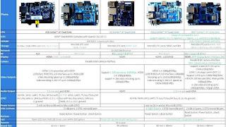 Comparison of single-board computers