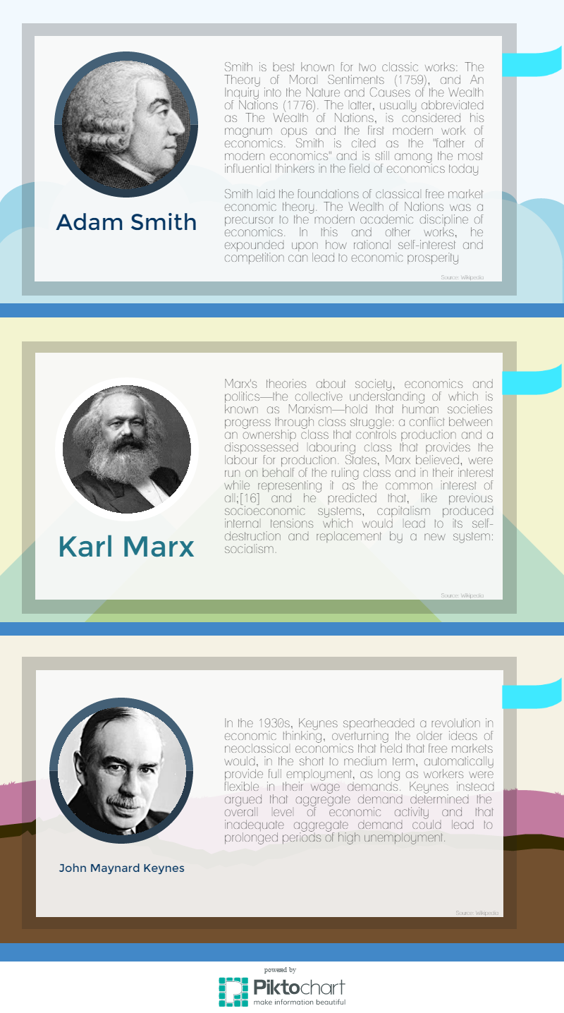 john maynard keynes and adam smith The three economists profiled in this article — adam smith, karl marx, and john maynard keynes — contributed substantially to the development of economics as a science nevertheless, considerations of production, distribution, choice, scarcity, and alternate uses far predate these men, to the earliest days of humankind.