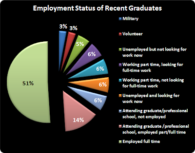 College Graduates, work, career, full-time, part-time, unemployed
