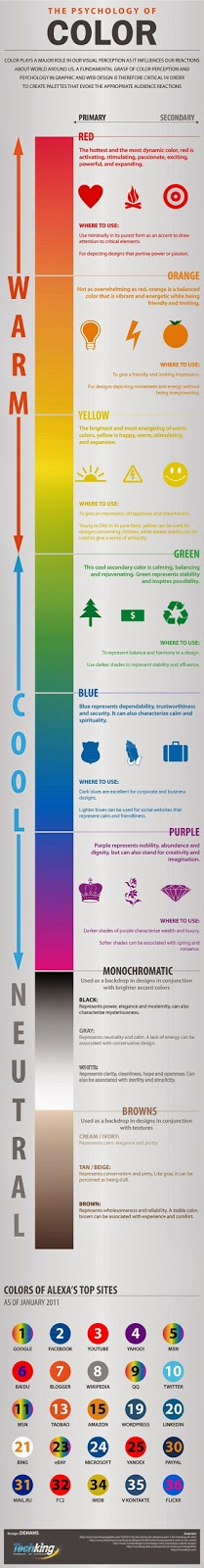 Infographic on the influence that different colours have in marketing