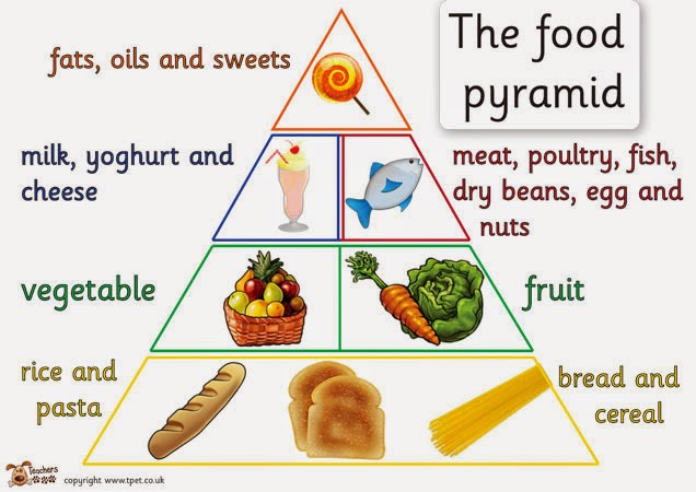 Free Downloadable Food Pyramid Poster