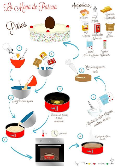 receta mona de pascua bizcocho cake gratis imprimible