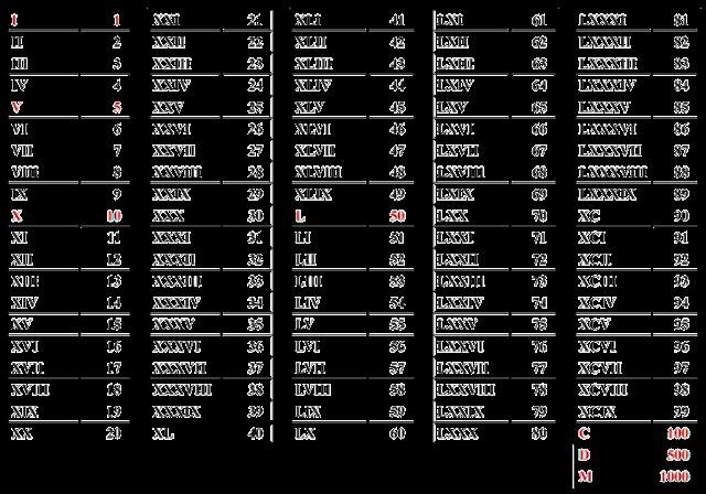 Jornal ponto com tabela de n 250 meros romanos e atividades