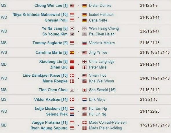 Hasil Pertandingan BWF World Championships 2014 Hari Ketiga
