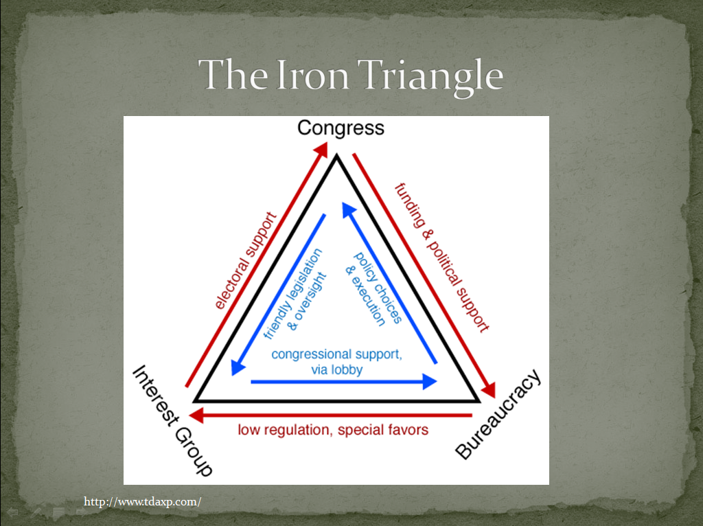 iron triangle essay The bermuda triangle, also known as the devil's triangle, is a loosely-defined region in the western part of the north atlantic ocean,.