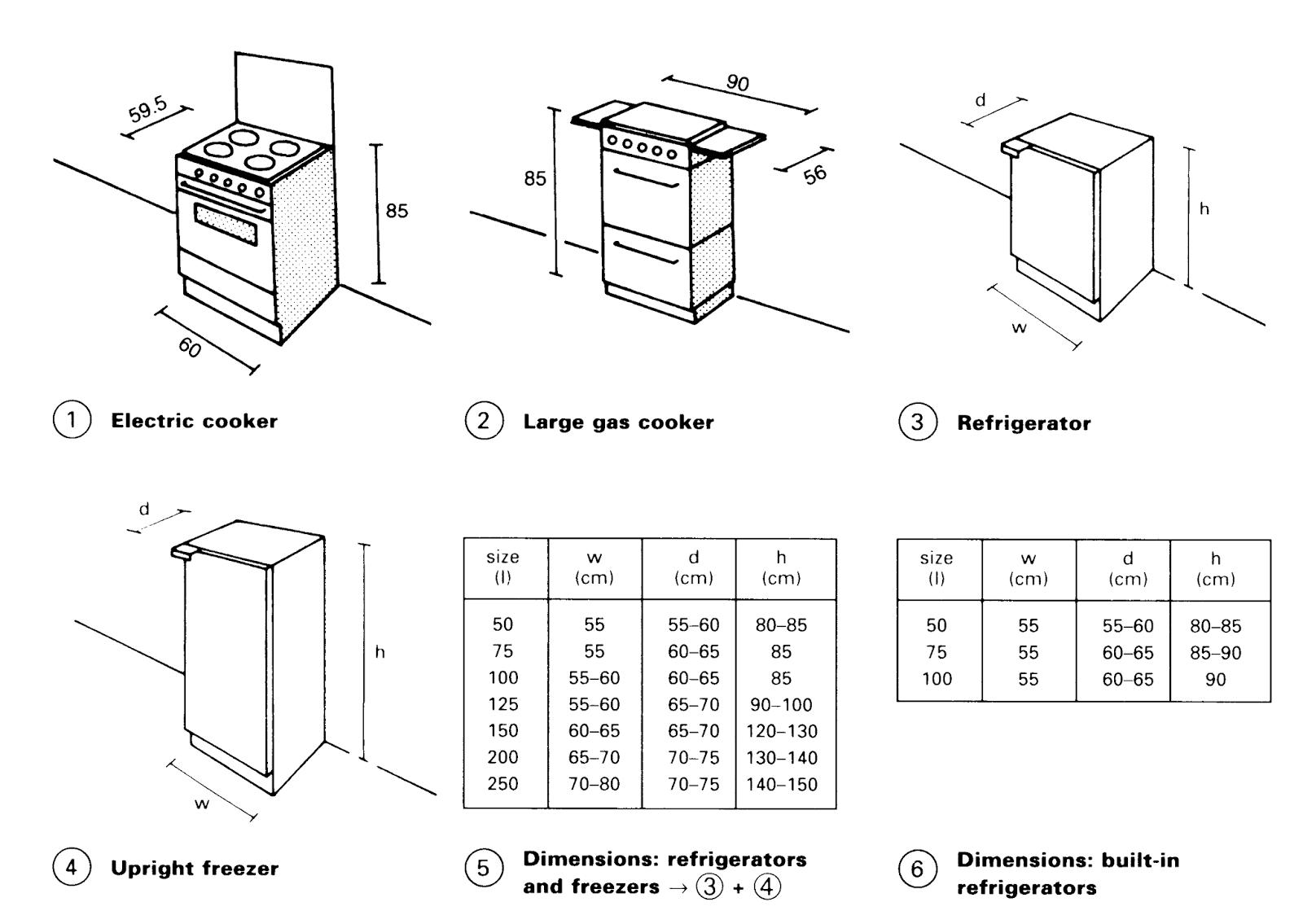 المعايير المعمارية لتصميم المطابخ المطور المعماري