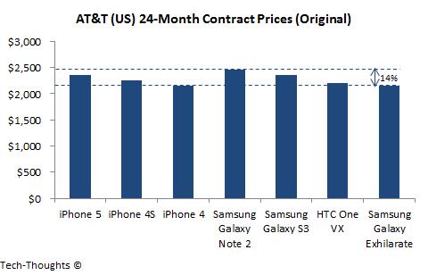 AT&T Original Prices