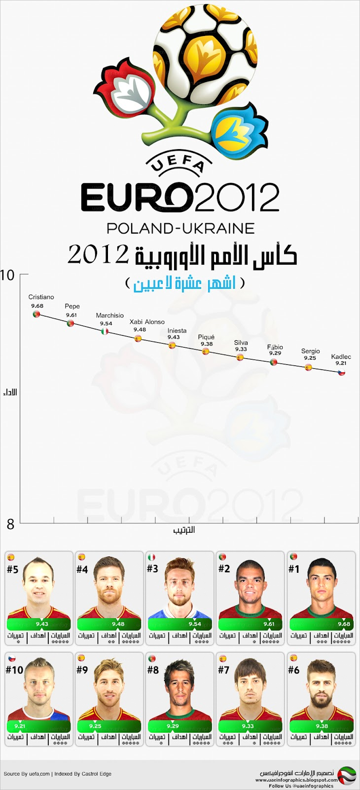 Infographic Top 10 Euro 2012 Players