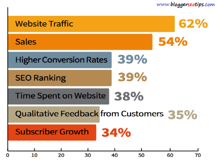 In 2015, consider the increase in revenue that you have been able to get from particular seo campaigns and strategies.