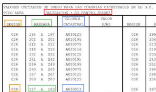 Colonias catastrales en el D.F. Tipo Area Delegación:03 Benito Juárez Región Manzana Colonia Catastral