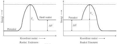 Laju reaksi asyik i pertemuan ke 3 tumbukan ada yang menghasilkan reaksi dan ada yang tidak menghasilkan reaksi tumbukan yang menghasilkan partikel partikel produk reaksi disebut tumbukan ccuart Image collections