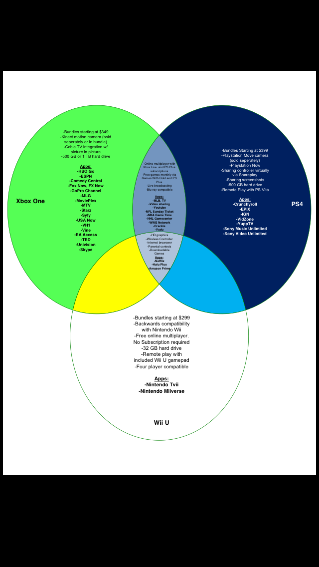 58 venn diagram of xbox one and ps4 diagram and ps4 xbox of one vs of and ps4 xbox one diagram venn ccuart Images