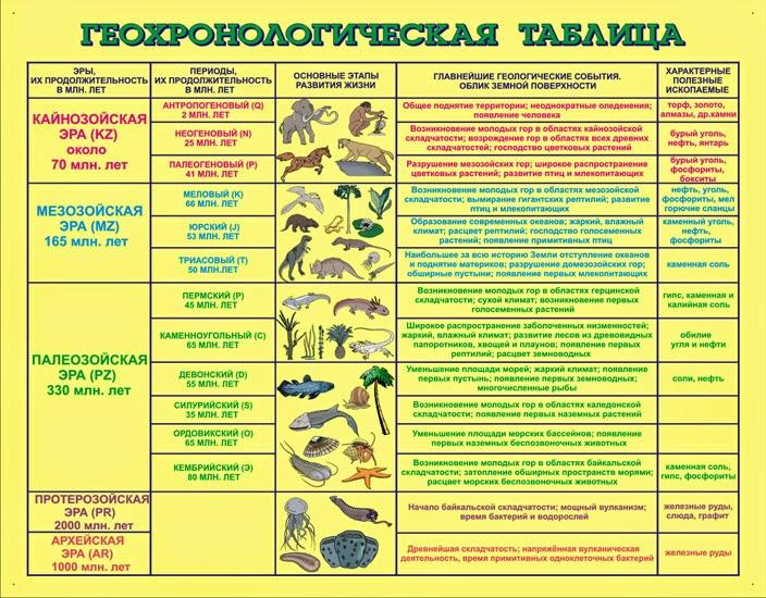 Таблицы по биологии 9 класс