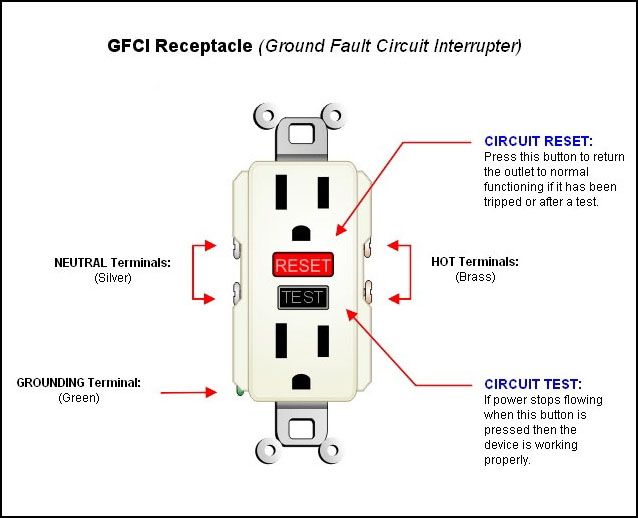 Ground fault circuit interrupter gfci ottawa home inspection this is the most common type used this type of gfci fits into a standard outlet box and protects against ground faults this ensures that any electrical sciox Image collections