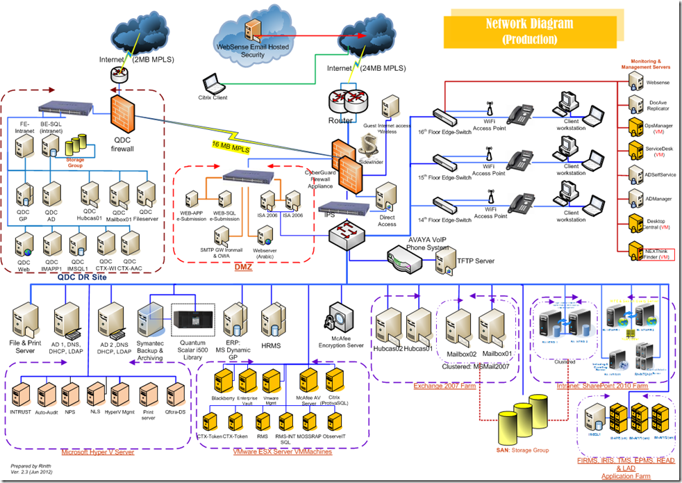 Visio 2013 Network Diagram