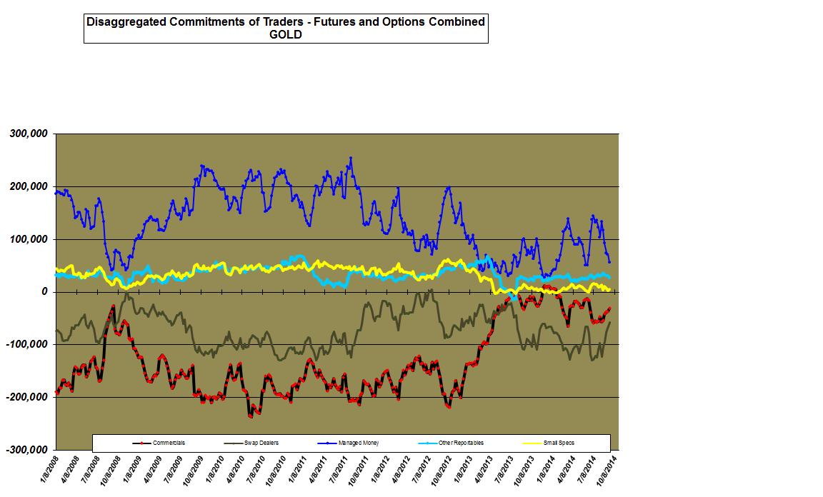 prix de l'or, de l'argent et des minières / suivi quotidien en clôture - Page 14 Gold%2BCOT
