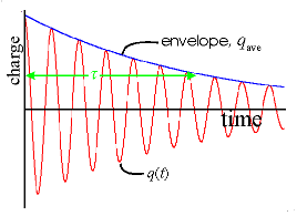 decaying oscillations of an LRC resonator