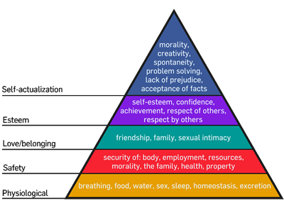 Image of Maslow's hierarchy of needs in a pyramid format.