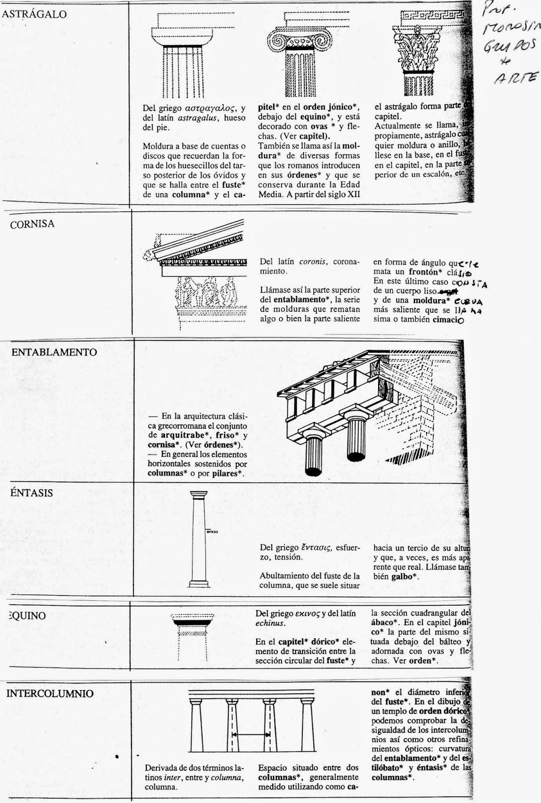 HISTORIA del ARTE Prof. Marco Morosini López: Grecia: Material extra ...