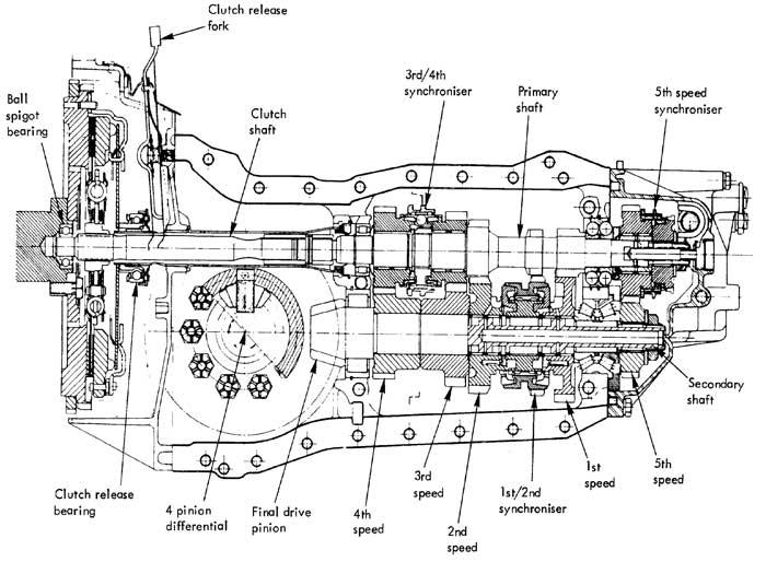 Automatic Transmission And Semi Automatic Transmission