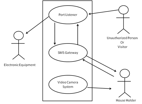 Mobile Home Security Management System