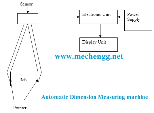 Automatic Dimension Measuring Machine